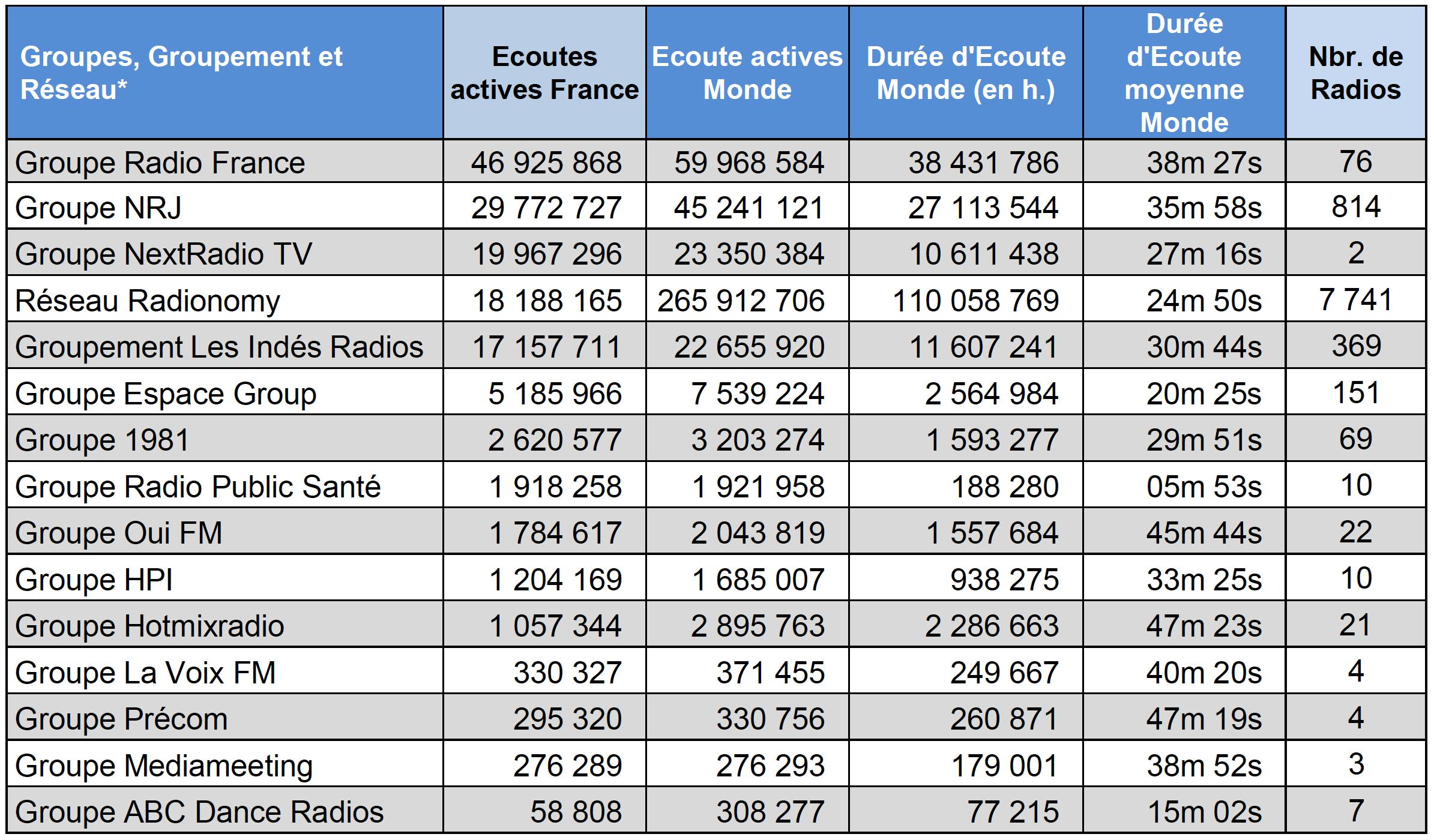 Numérique : l'écoute de la radio a progressé de 8% en un an