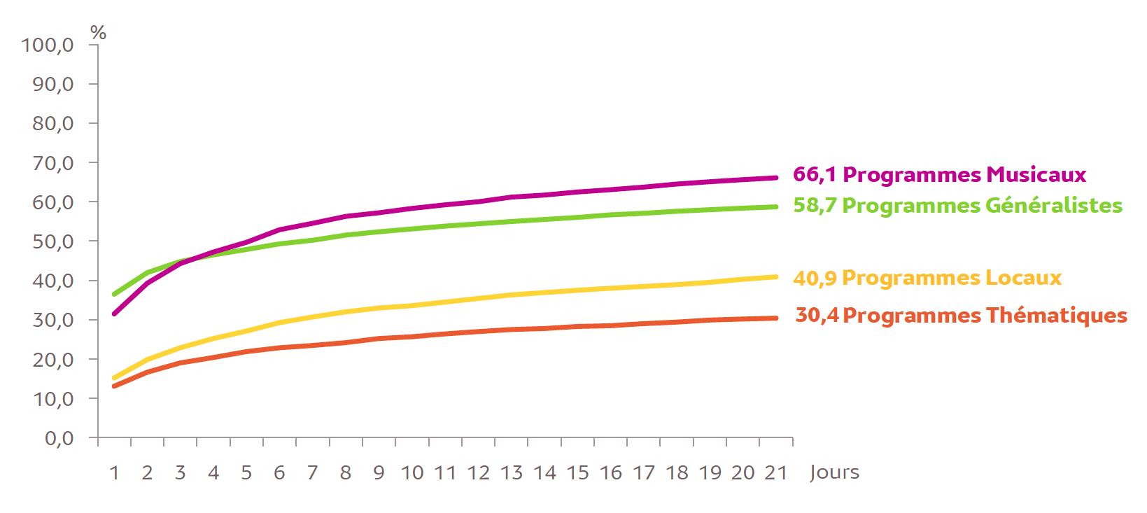 L'accumulation d'audience des agrégats par format (en %) sur 21 jours, lundi-dimanche entre 5h et minuit © Médiamétrie - Panel Radio 2018/2019 - Copyright Médiamétrie - Tous droits réservés