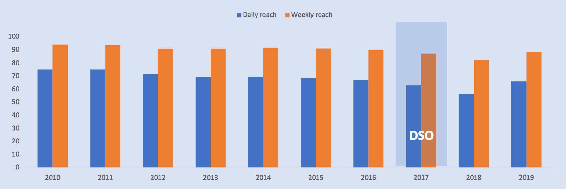 Un an après l'arrêt de la radio FM, le marché de la radio se redresse lentement - les chiffres d'écoute augmentent après le creux de l'été 2018