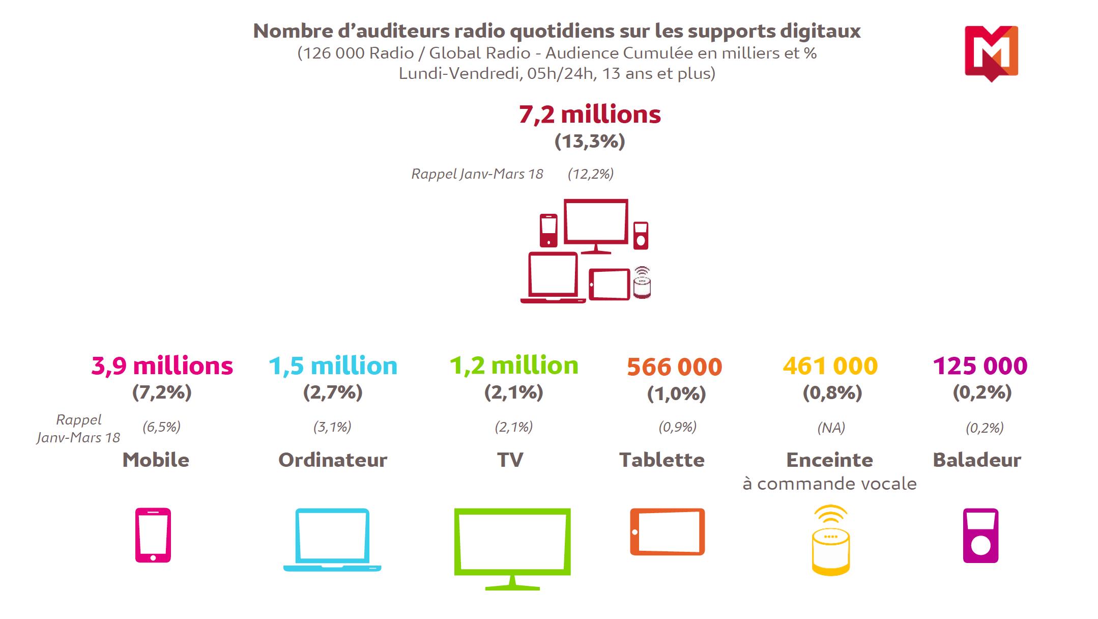 Source : Médiamétrie 126 000 Radio / Global Radio janvier mars 2019 Copyright Médiamétrie Tous droits réservés