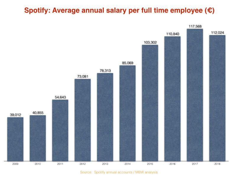 Spotify: les salariés mieux rémunérés que les artistes?