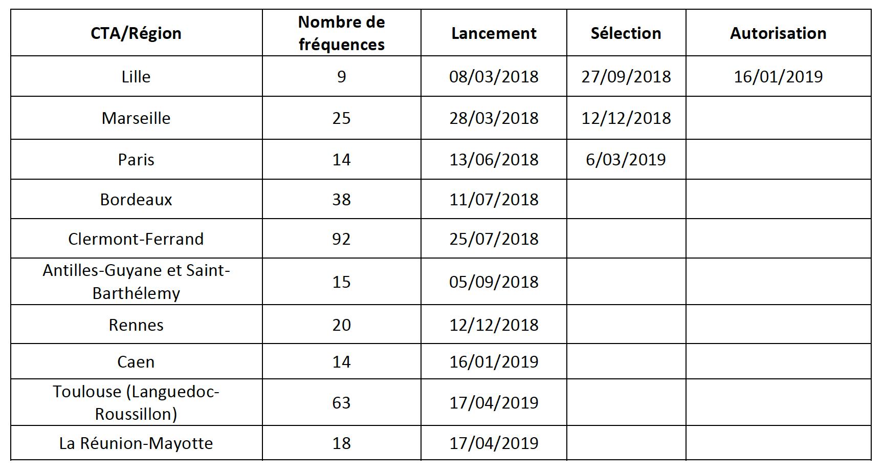 Synthèse de l'état d'avancement des appels aux candidatures prévus dans la feuille de route 2018-2019