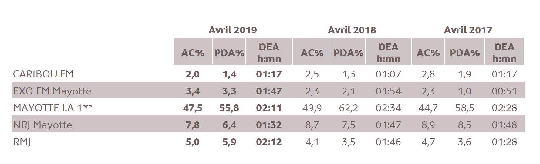 Source : Médiamétrie - Etude ad hoc Mayotte - Avril 2019 - Copyright Médiamétrie - Tous droits réservés