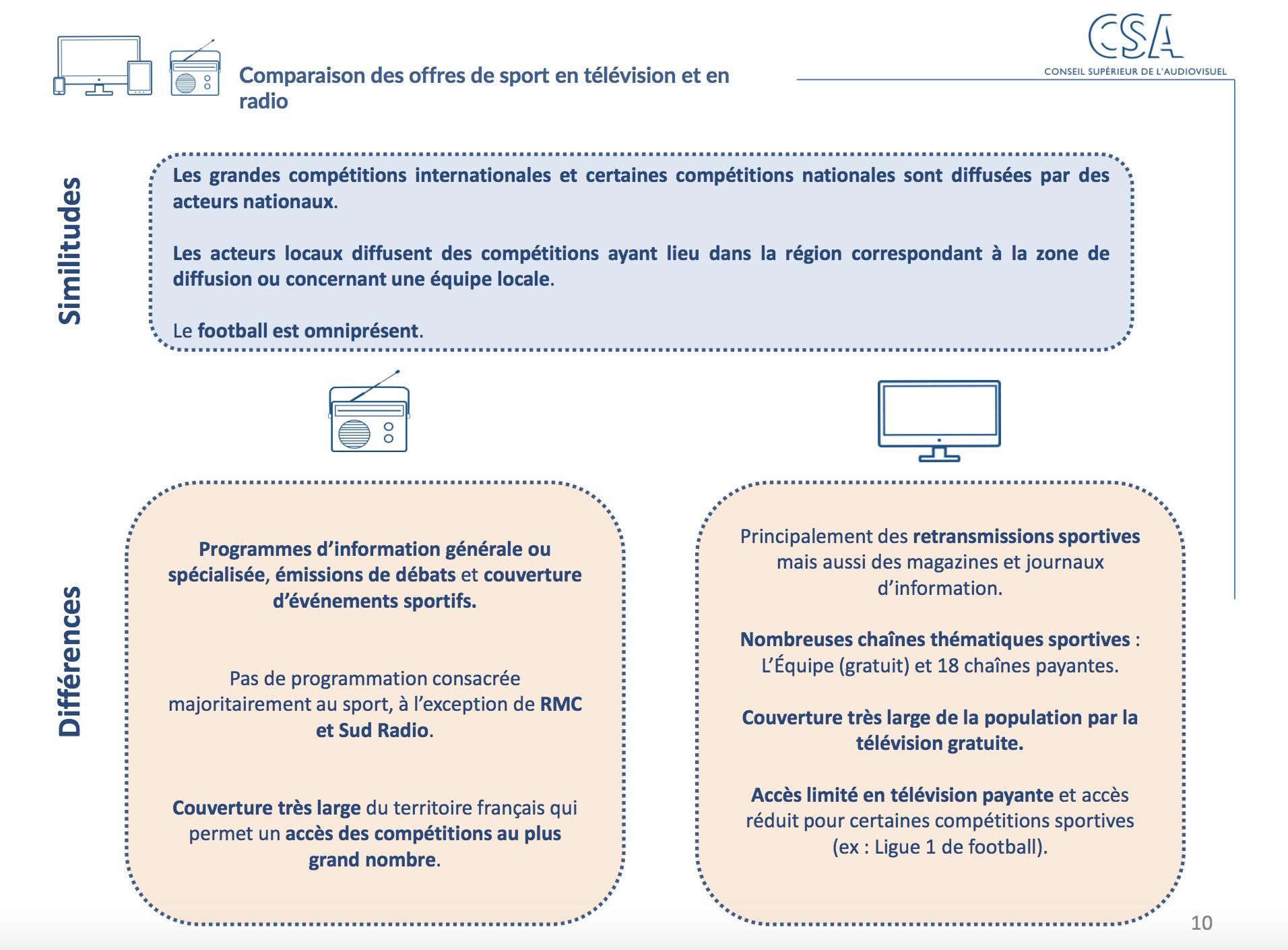 Des chiffres clés sur les contenus sportifs audiovisuels
