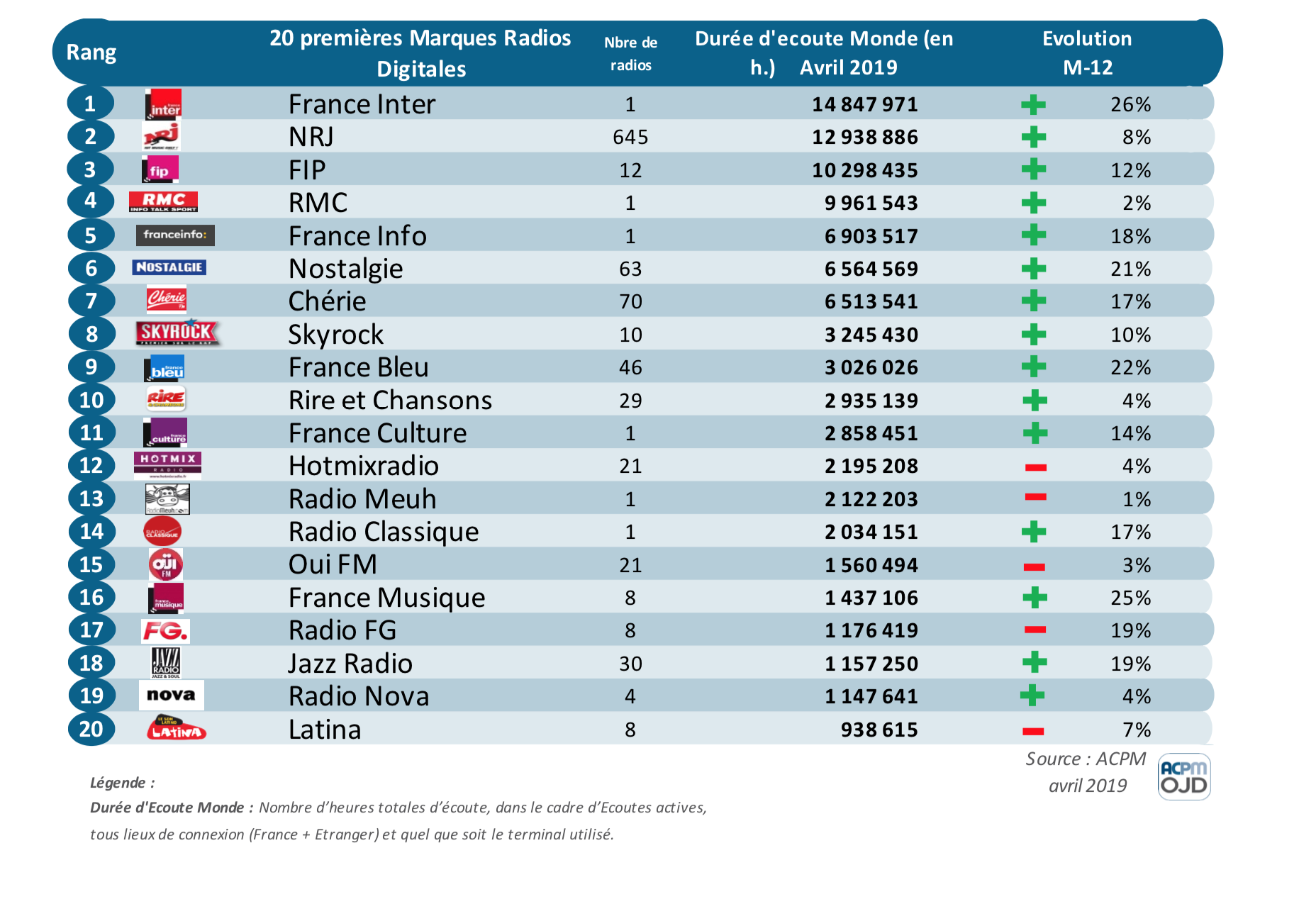 ACPM : les radios les plus performantes en DEA