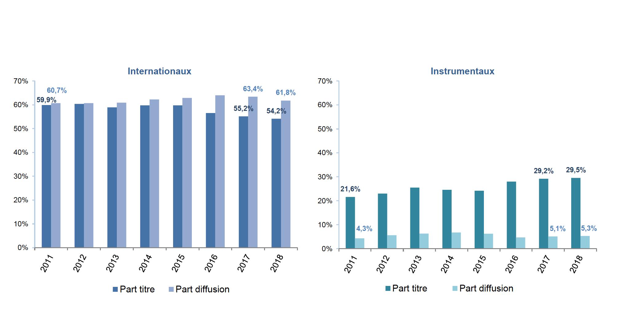 Évolution des internationaux et instrumentaux © Observatoire de l'économie de la musique