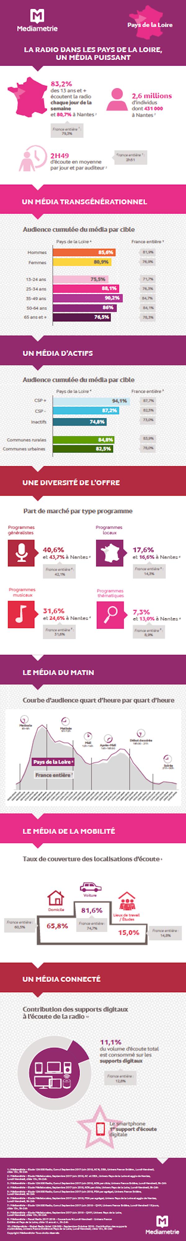 La radio dans les Pays de la Loire, un média puissant