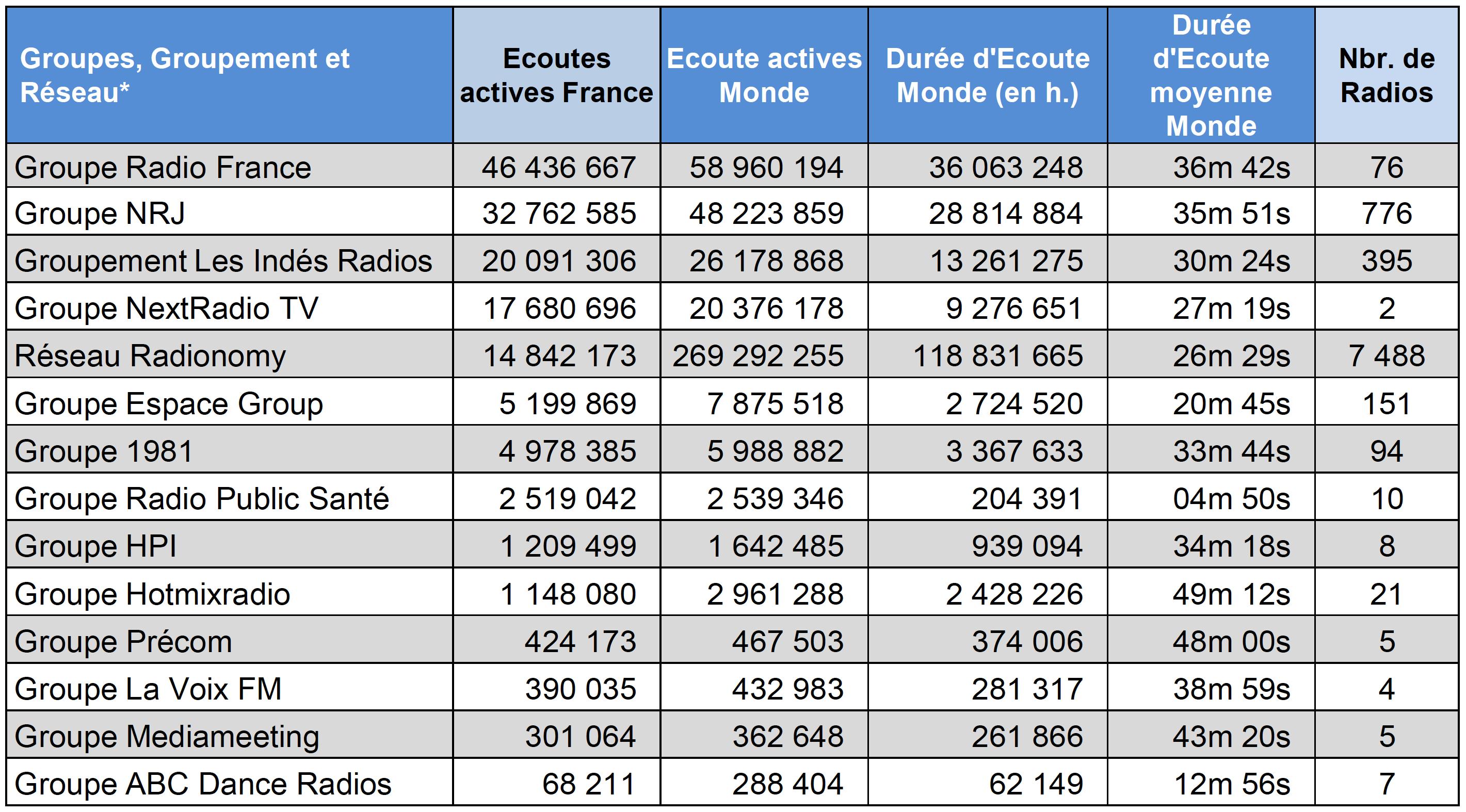 ACPM : l'audience numérique des radios en juin