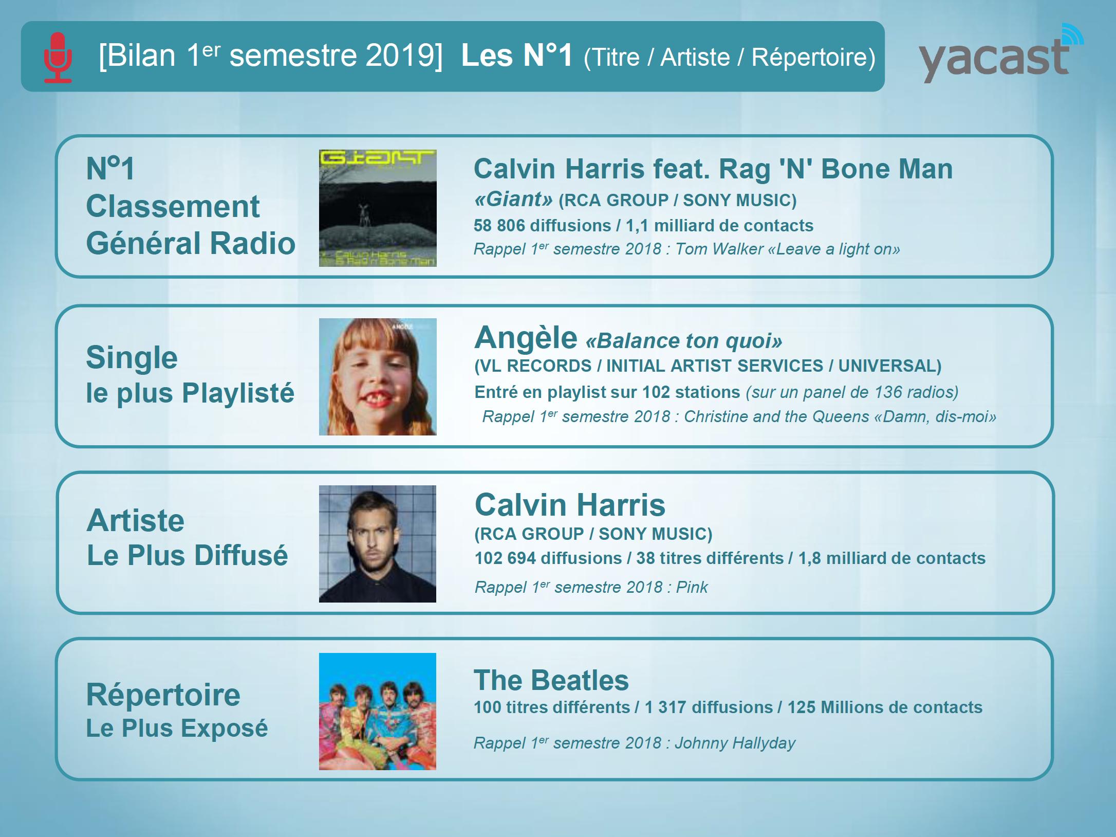 Yacast fait le bilan musical du 1er semestre 2019