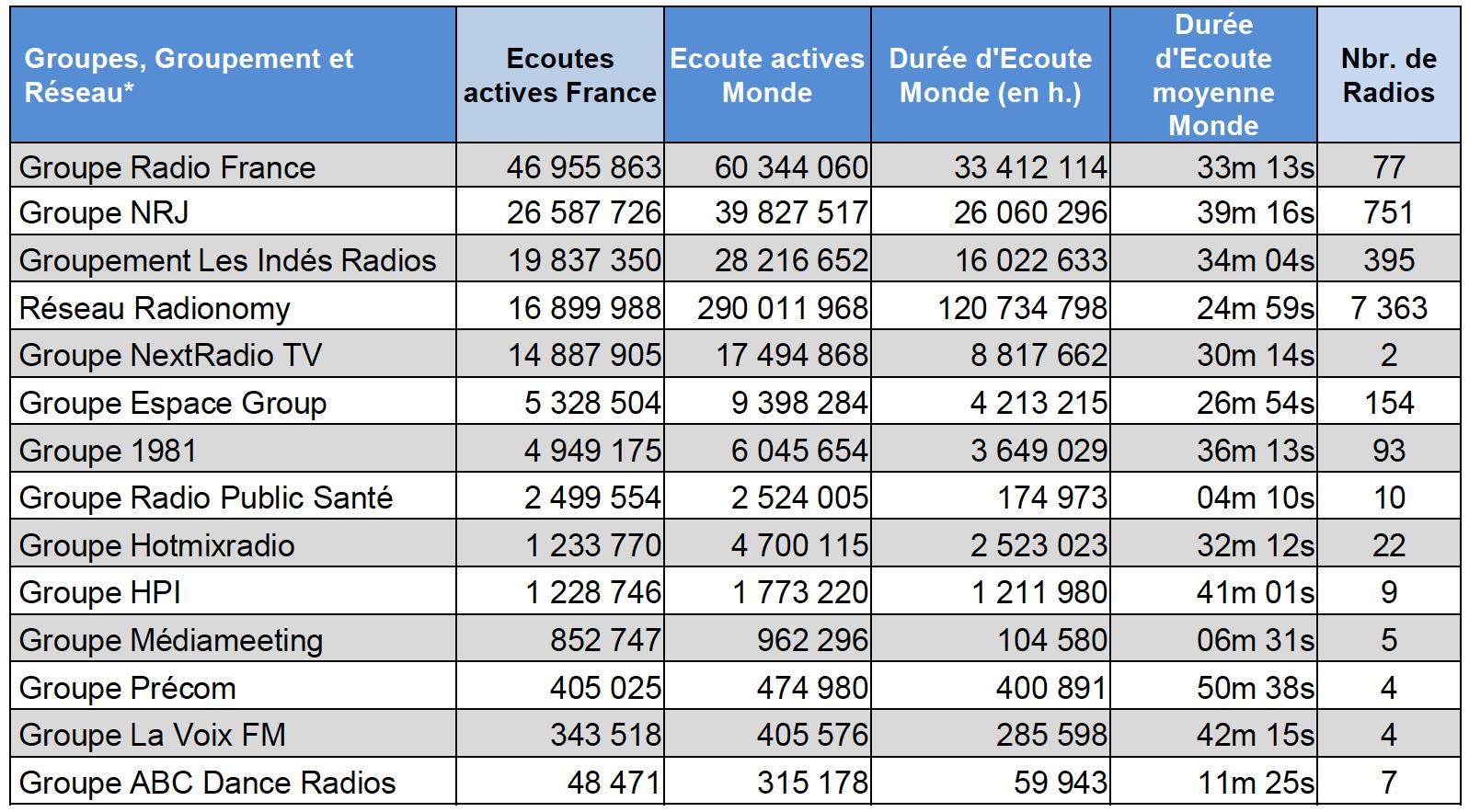 Audiences : les radios les plus puissantes sur le web