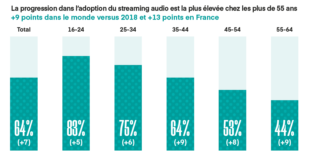 Le streaming audio en hausse de 7%