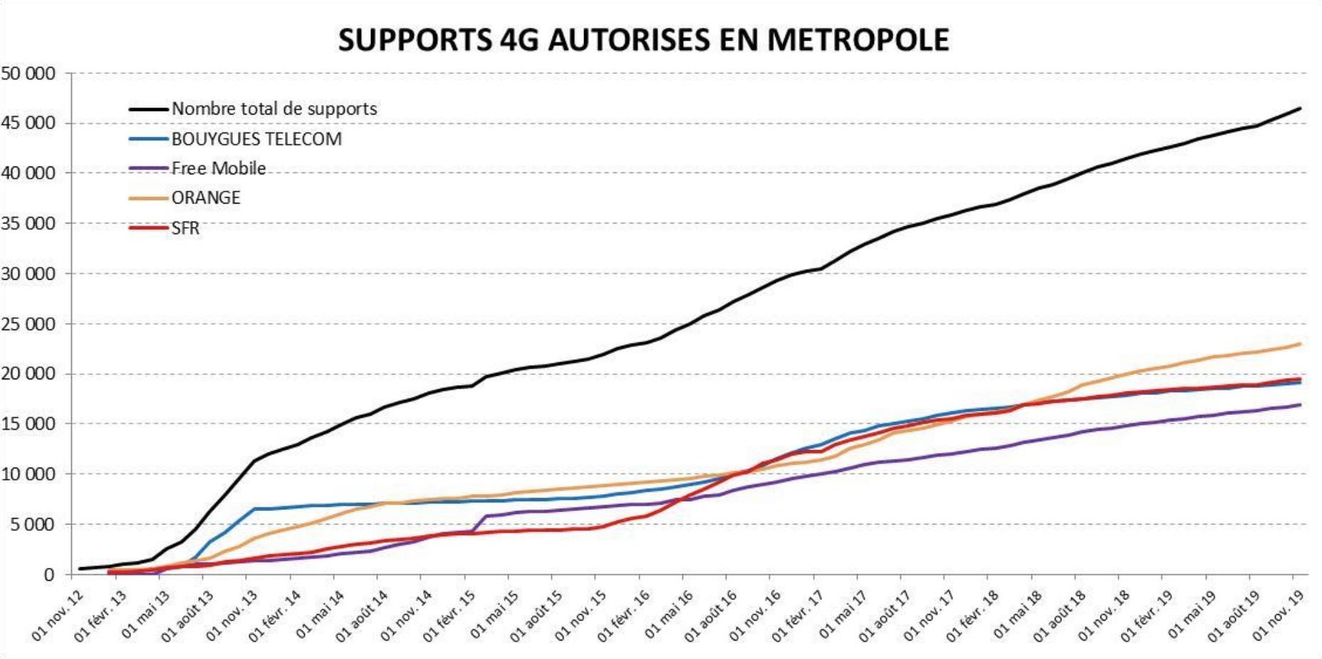Historique des supports 4G autorisés en métropole, par opérateur depuis novembre 2012