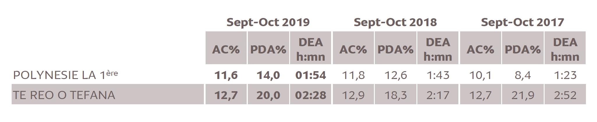 Source : Médiamétrie/ Alvea-Etude ad hoc Polynésie française -Septembre-Octobre 2019 Copyright Médiamétrie/Alvea-Tous droits réservés
