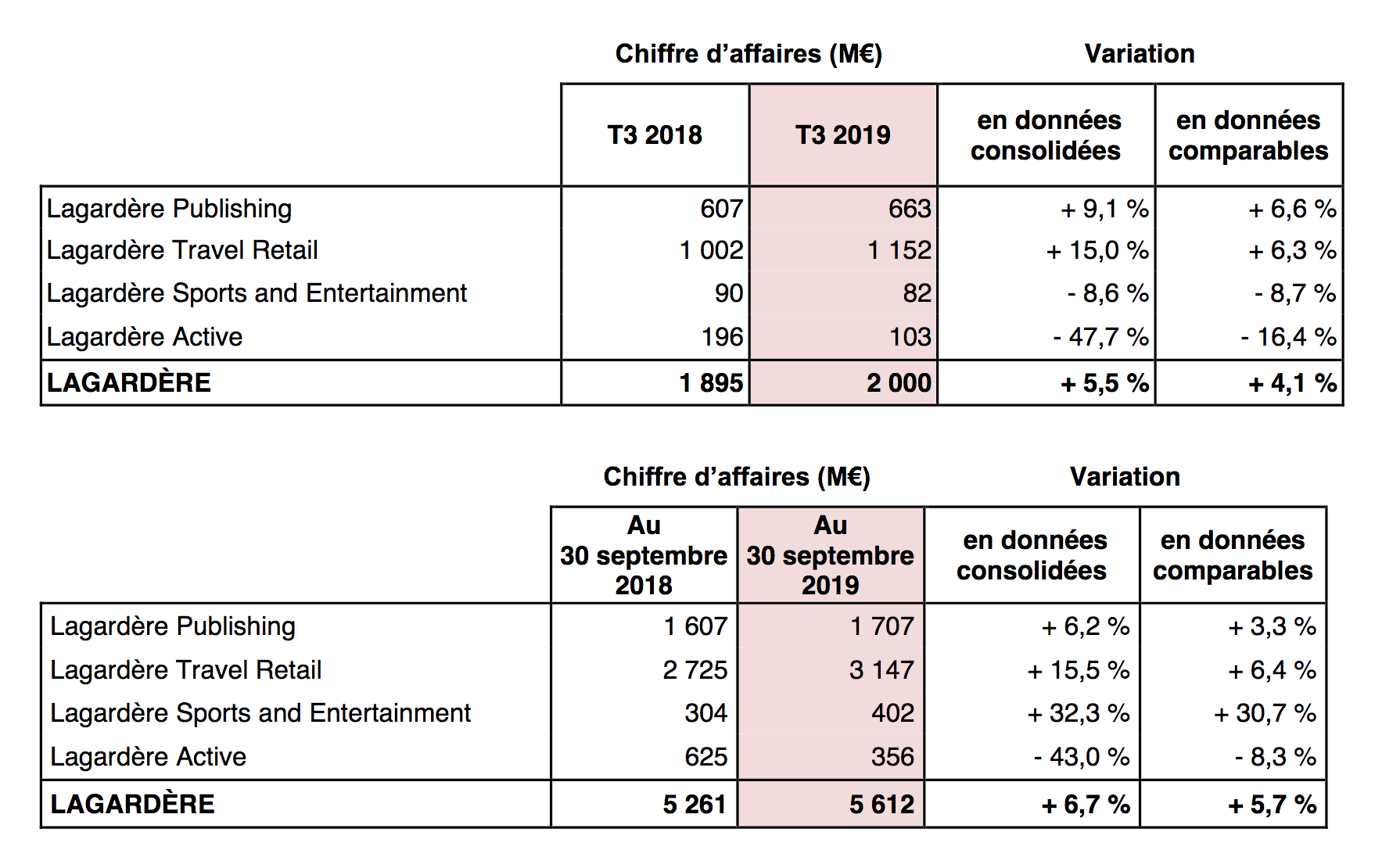 La baisse des audiences d'Europe 1 impacte le C.A. de Lagardère Active