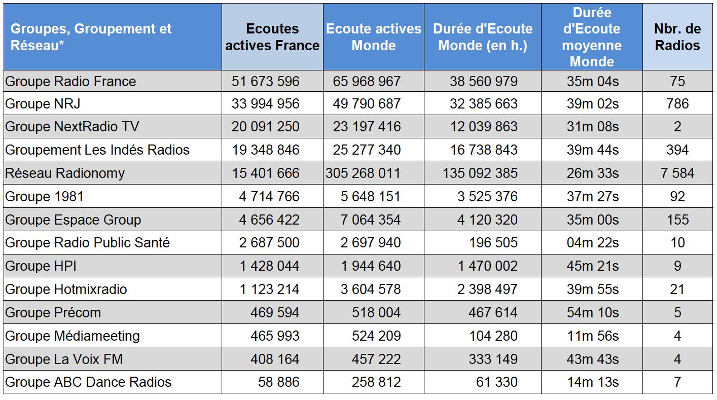 ACPM : les radios les plus puissantes sur le web en octobre