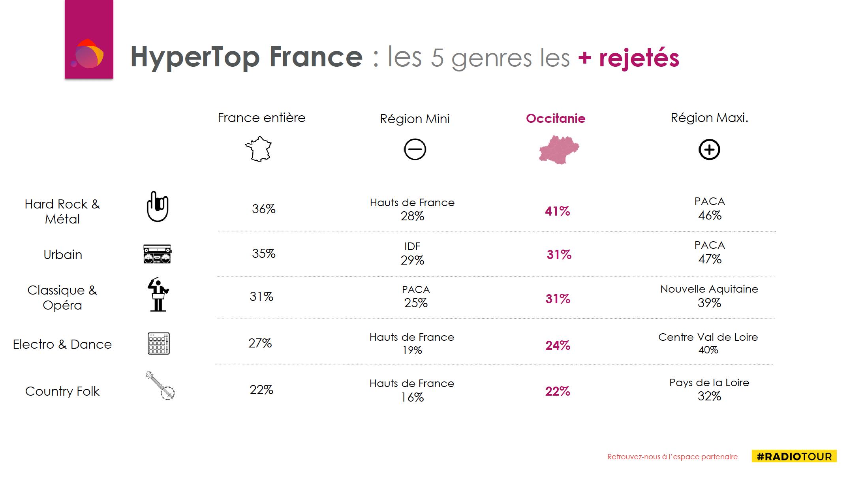 Occitanie : les auditeurs aiment surtout l'Électro Dance
