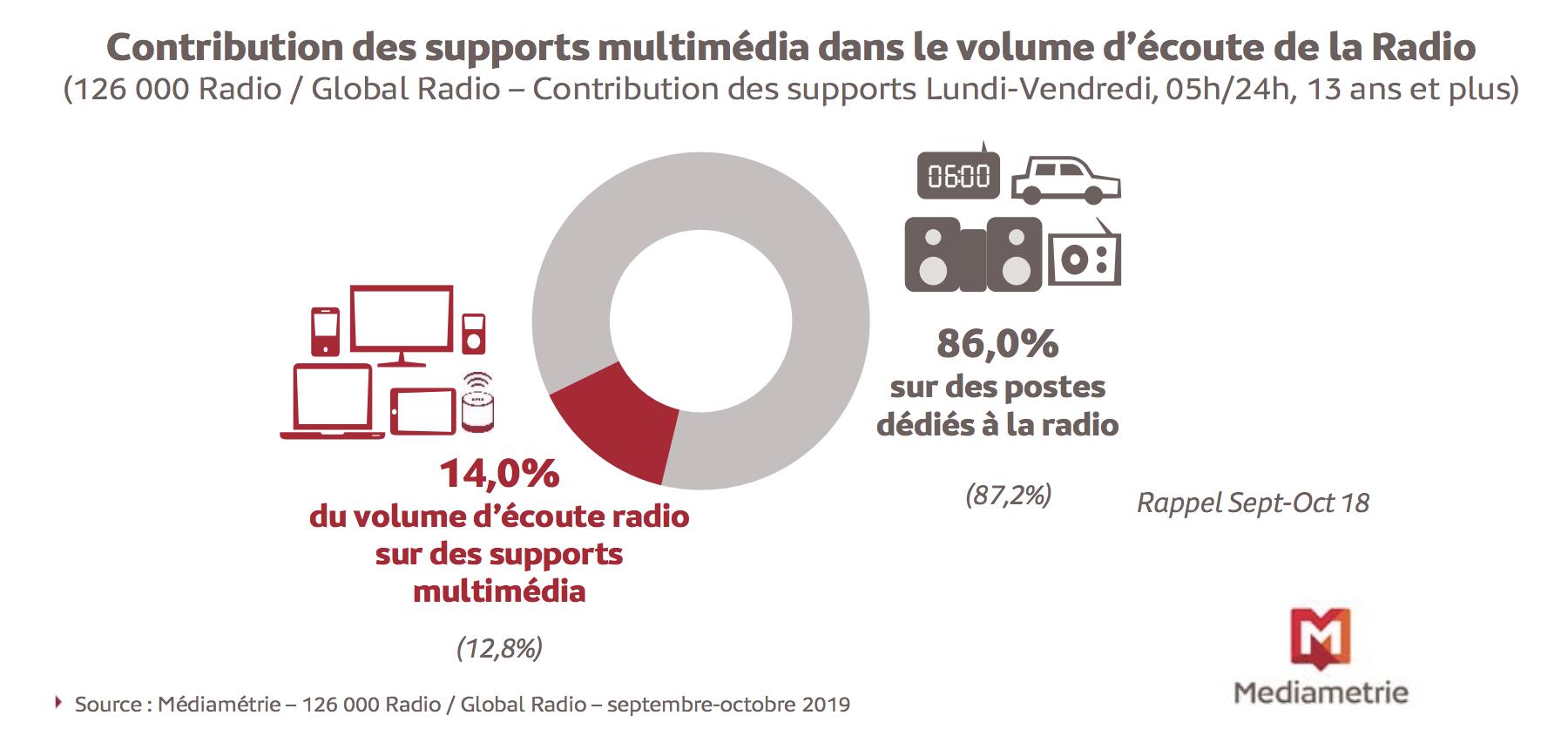 Plus de 7 millions de personnes écoutent la radio sur un support digital