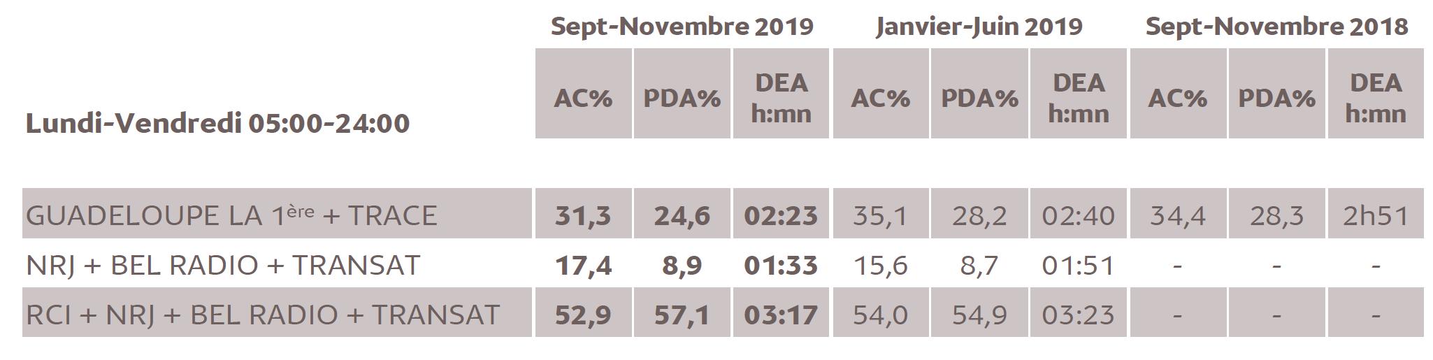 Source : Médiamétrie -Métridom -Septembre-Novembre 2019 -13 ans et plus -Copyright Médiamétrie -Tous droits réservés