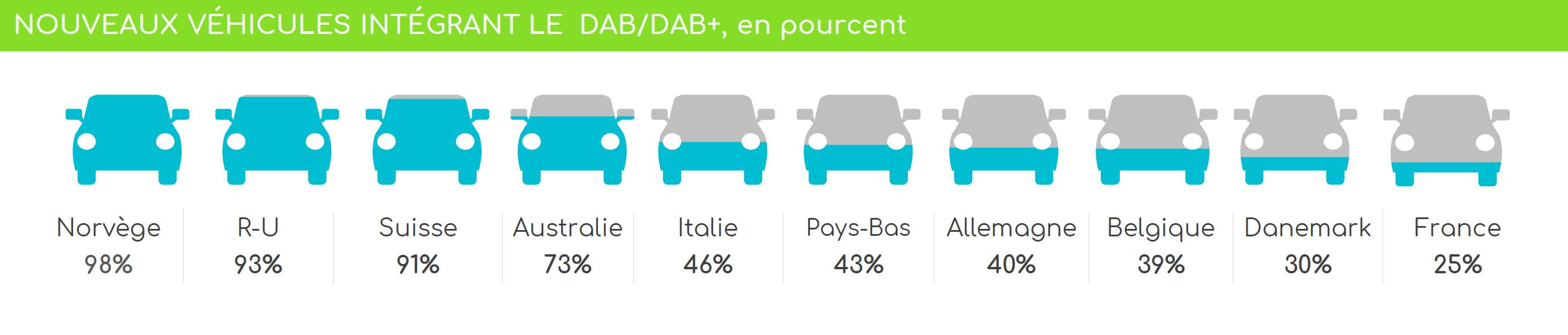 Les chiffres du DAB+ en Europe