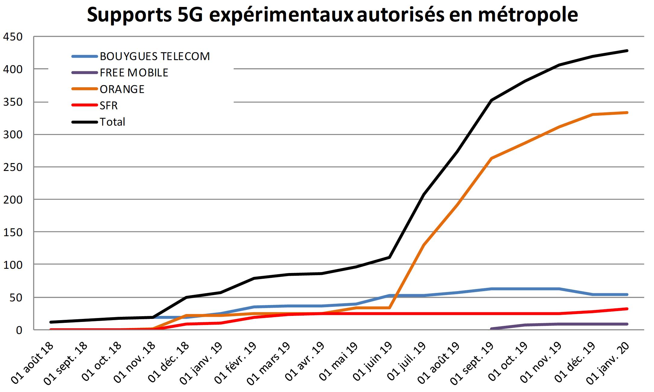 Plus de 50 200 sites 4G autorisés par l'ANFR