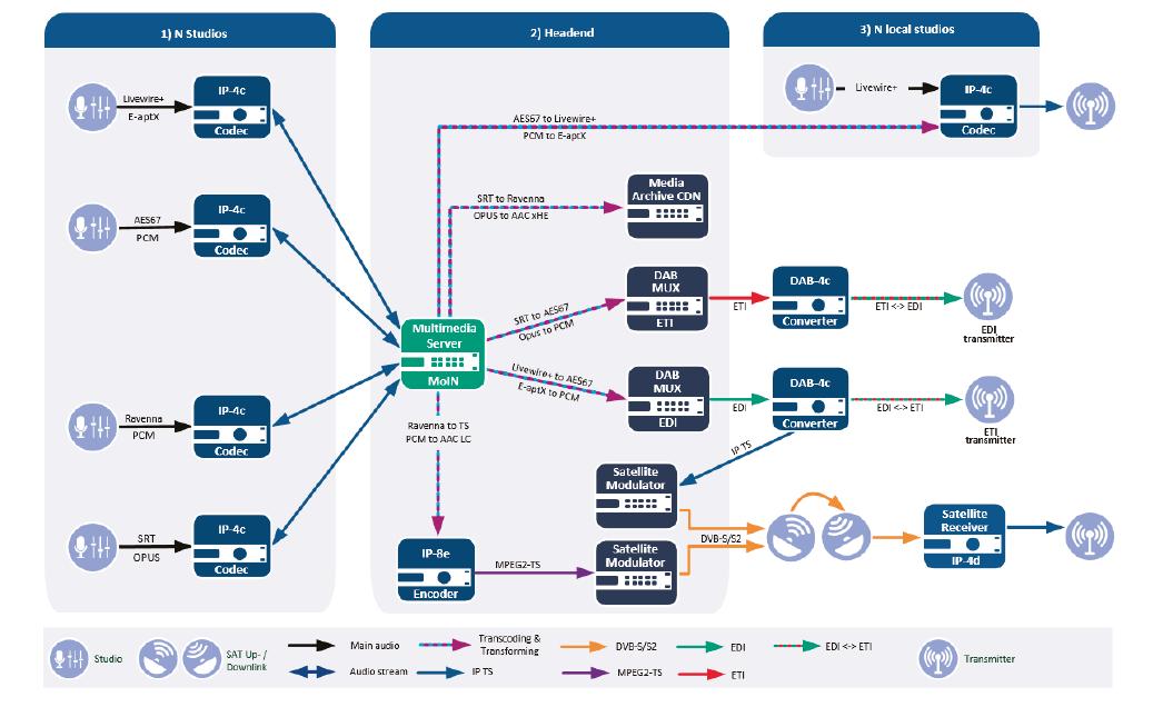 La nouvelle gamme 4audio IP et DAB+ de 2wcom permet l'intégration DAB+ dans des infrastructures existantes. © 2wcom Systems GmbH