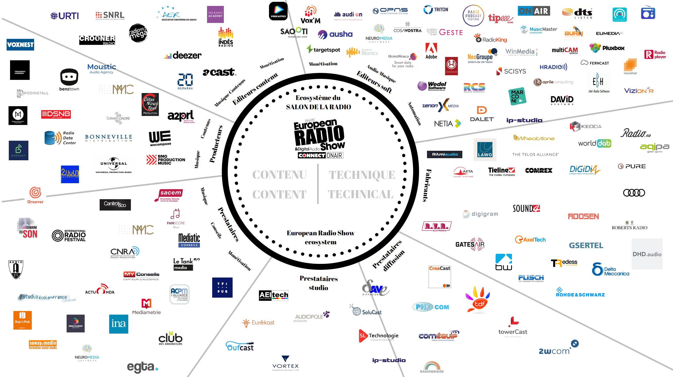 Tout l'univers du Salon de la Radio et de l'Audio Digital en une seule image