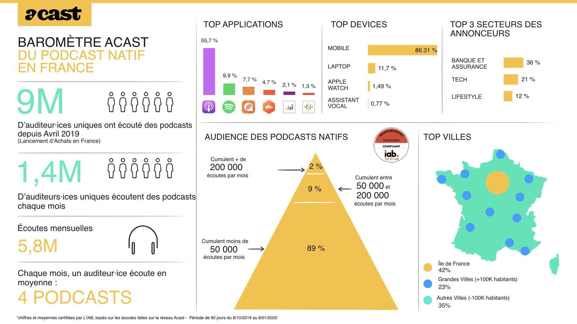 Plus de 9 millions d'auditeurs uniques sur Acast