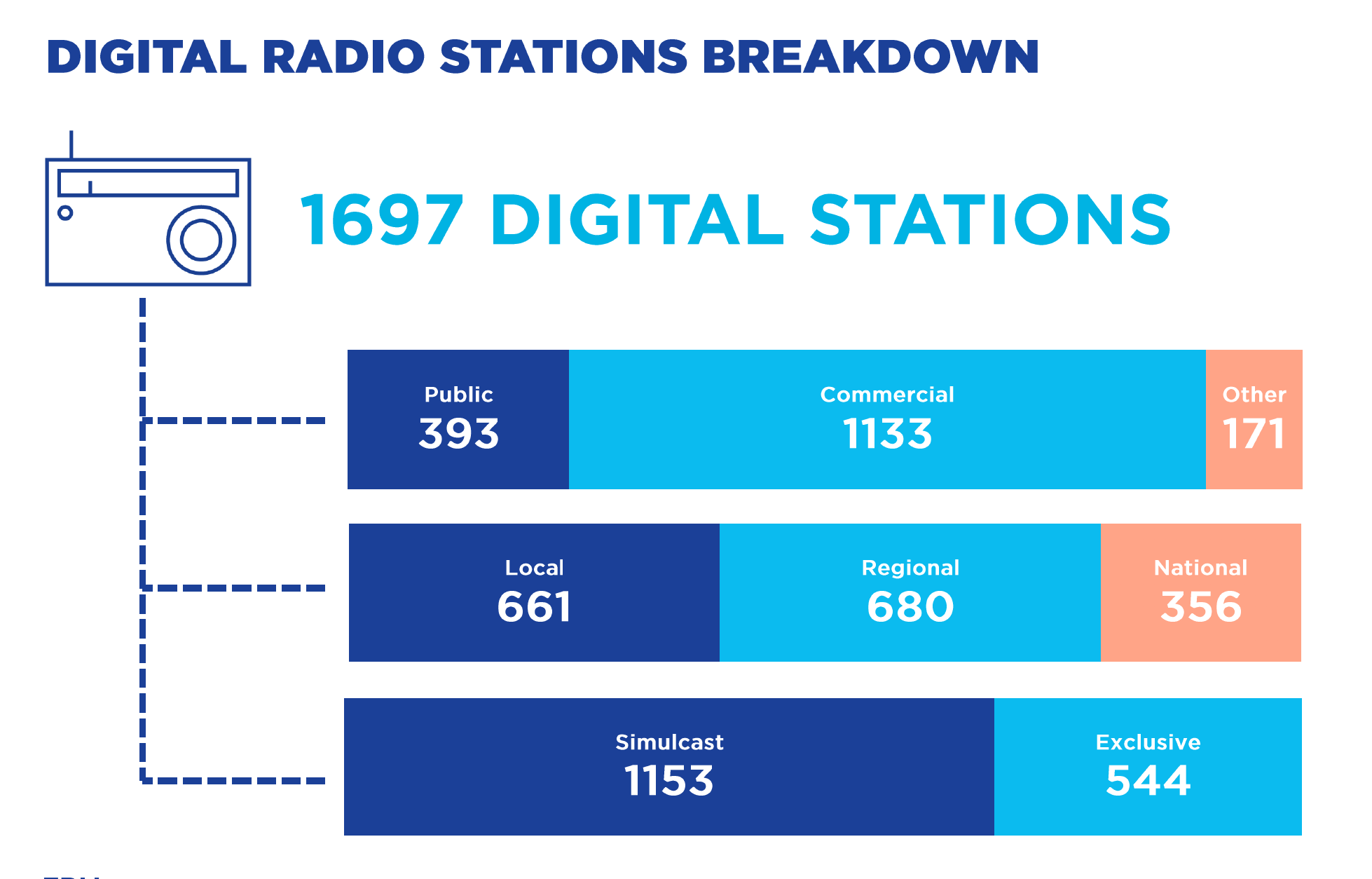 Sources : EBU Media Intelligence Service - Digital Radio 2020