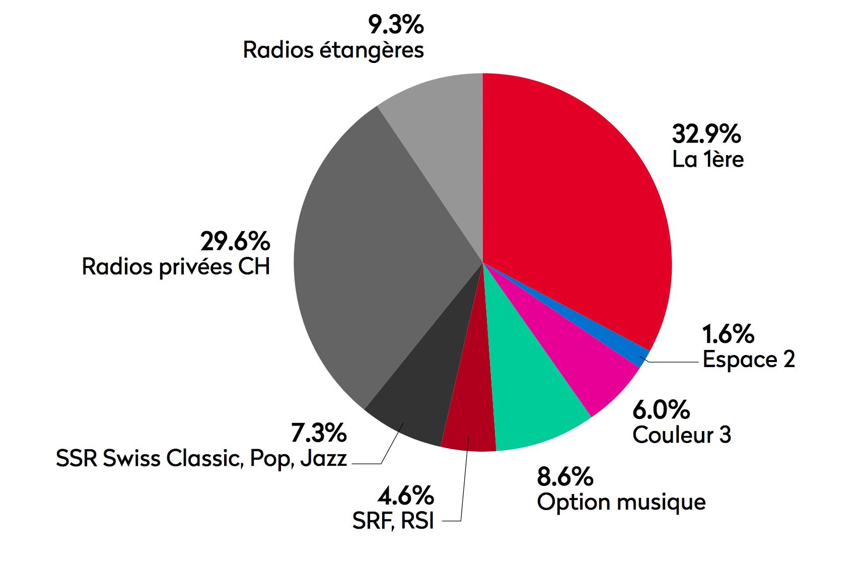 49.1% de l'audience sur les chaînes de la RTS © MediaPulse Radio Data (EvogeniusReporting), Suisse romande, 15 ans et + (1 732 300 personnes)