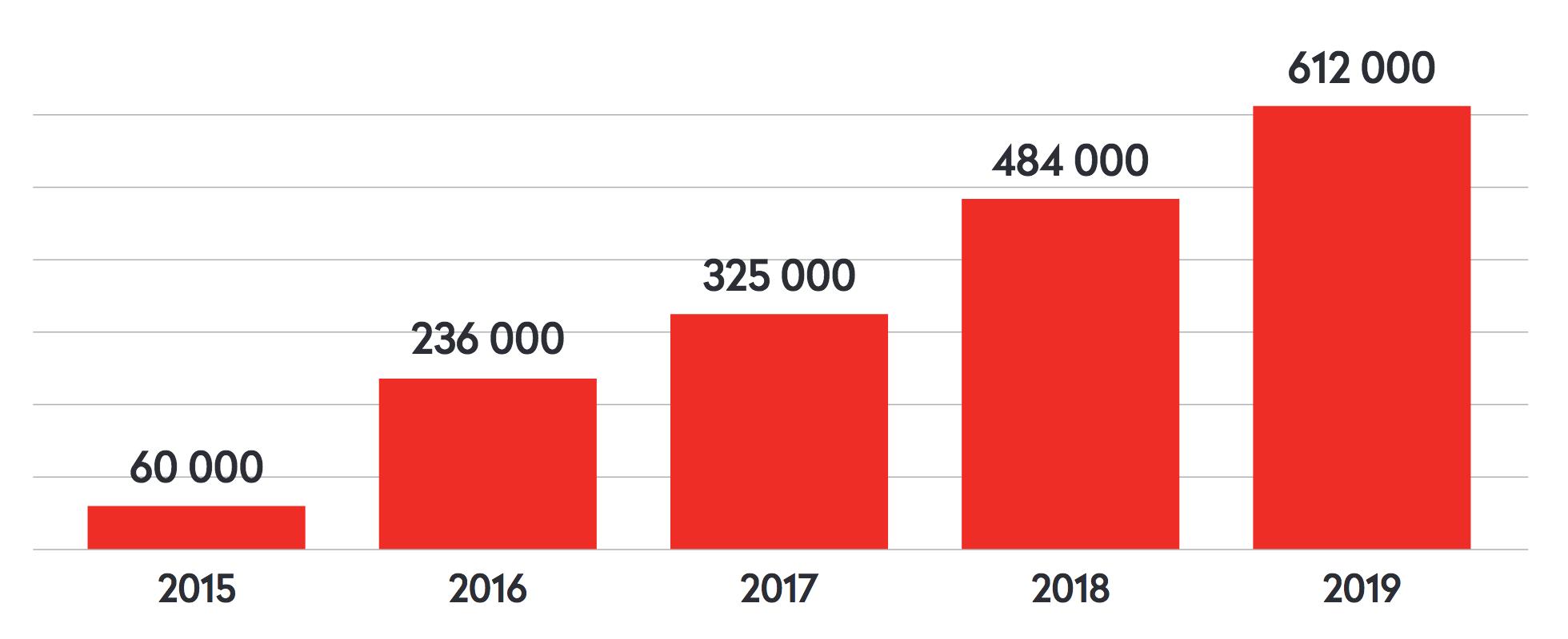 Évolution des vues journalières sur les réseaux sociaux © Site+app : Comscore (2015-2018) / Mapp Intelligence (2019) ; réseaux sociaux : Quintly