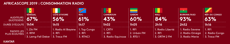 Détail des durées d'écoutes total Radio et top 3 audience veille par pays