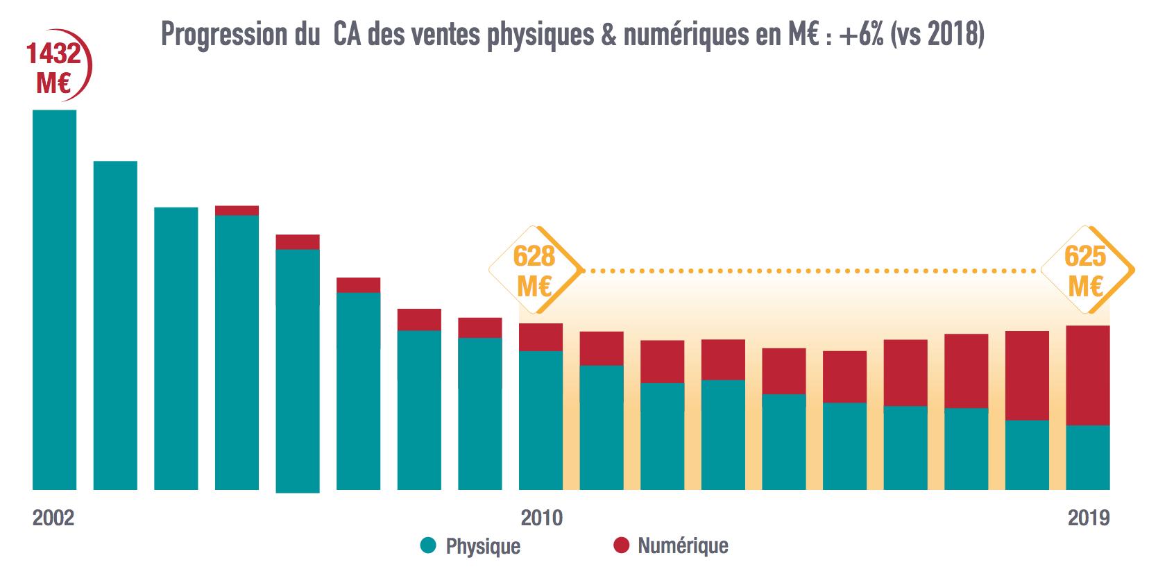 Avec 625 M€ pour les ventes physiques et numériques, le marché rattrape tout juste celui d'il y a 10 ans et ne représente encore que 44% de celui de 2002