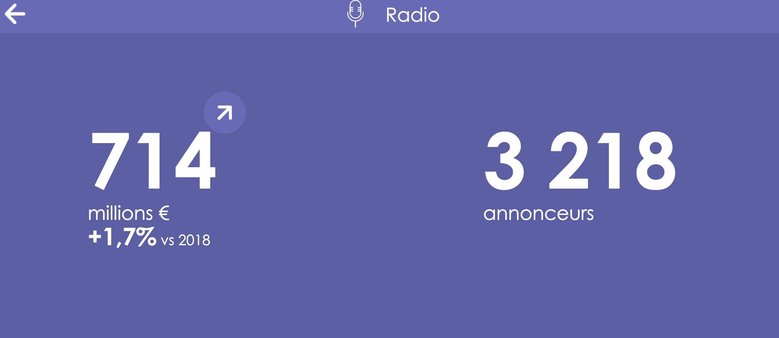 Publicité : le média radio en progression sur 2019