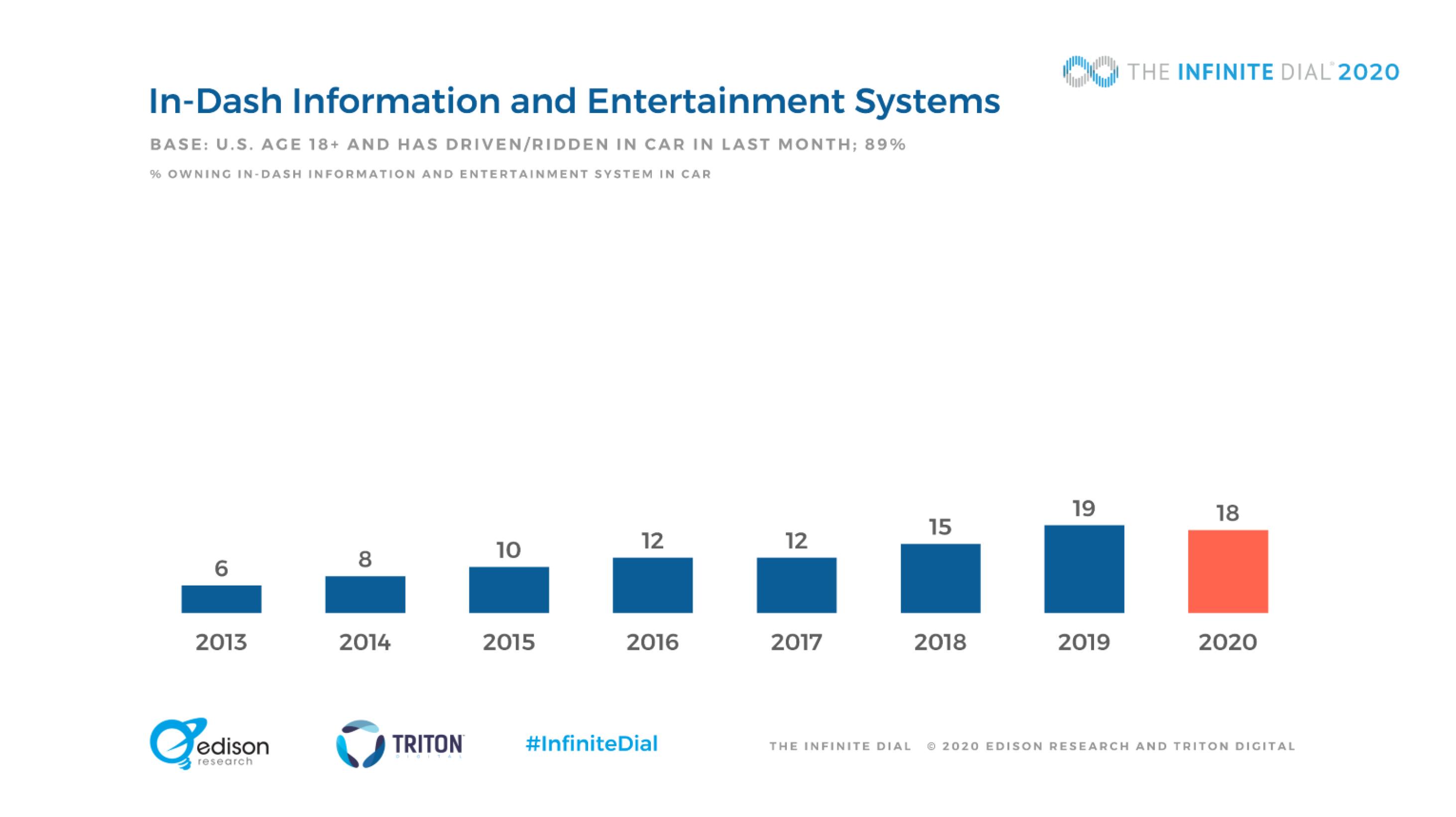 Aux États-Unis, l'audio digital poursuit sa progression