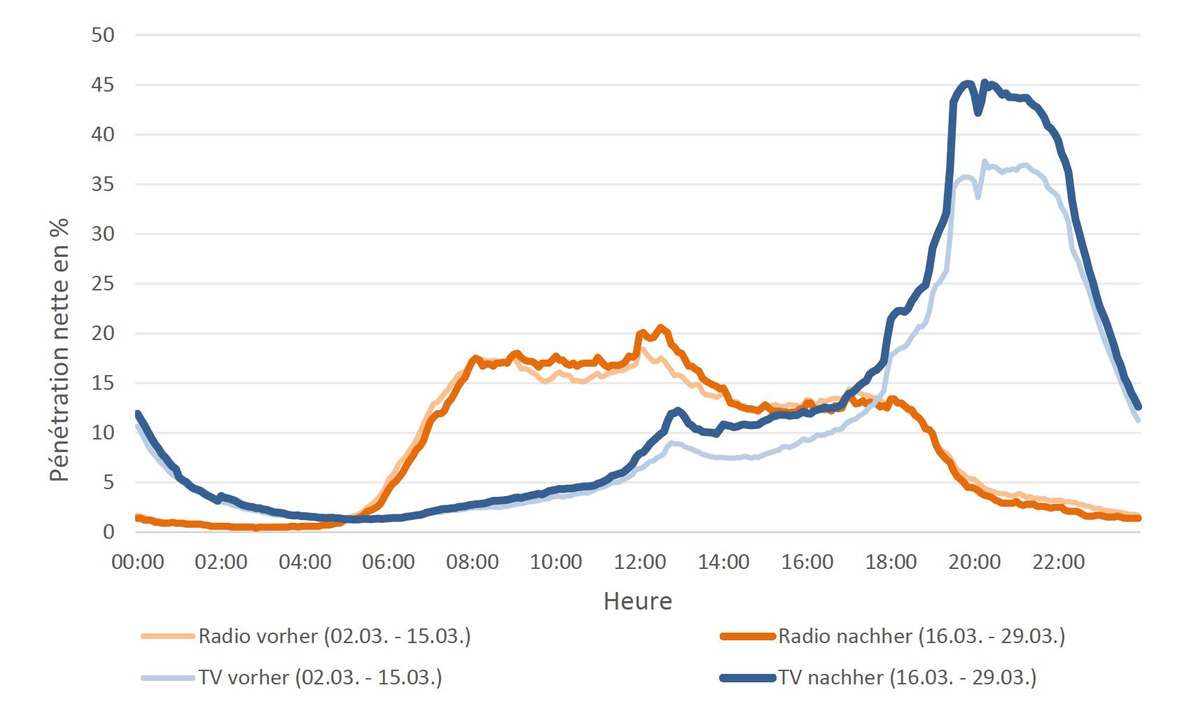 Audience radio et TV au fil de la journée avant et après le confinement en Suisse @ Mediapulse