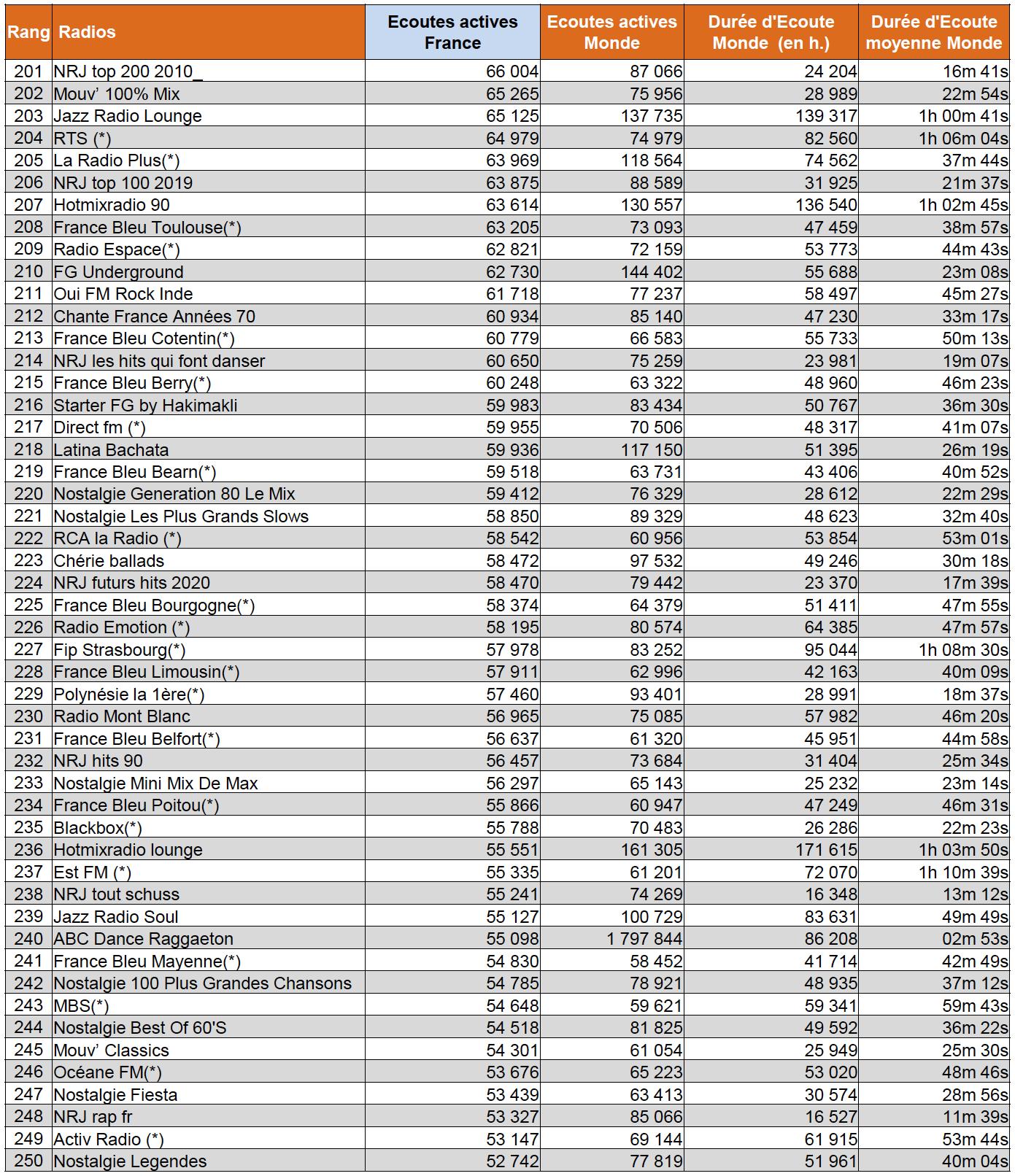 Les radios les plus écoutées sur le web en mars 2020