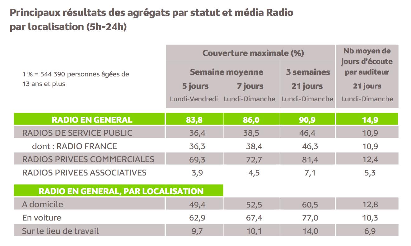 Source : Médiamétrie -Panel Radio 2019/2020-Copyright Médiamétrie -Tous droits réservés