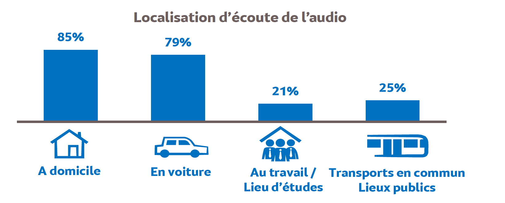 Source : Médiamétrie - Global Audio - avril 2020 - Copyright Médiamétrie - Tous droits réservés