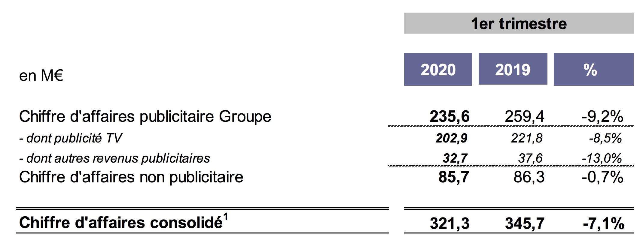 Le chiffre d'affaires de M6 Groupe en retrait