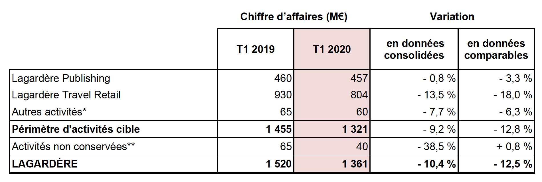 Lagardère : chiffre d'affaires en baisse au 1er trimestre 2020