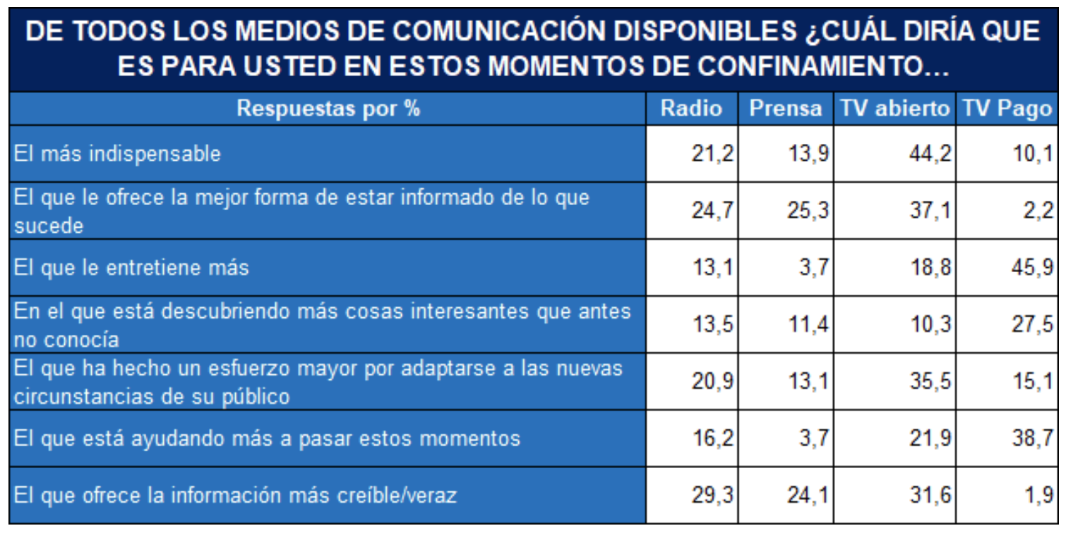 Espagne : plus de 20 millions d'auditeurs par jour à l'écoute de la radio