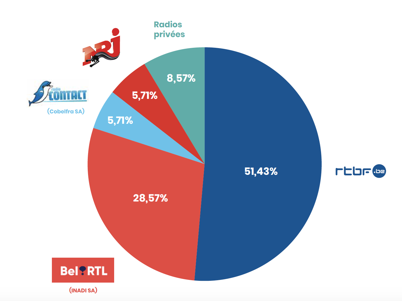 """éditeurs visés par les plaintes en radio.  """"La proportion importante des plaintes visant RTL doit être relativisée par les 36 plaintes relatives à un même reportage dans le JT. Il n'y a par contre pas de plainte multiple significative en radio"""" précise le CSA"""