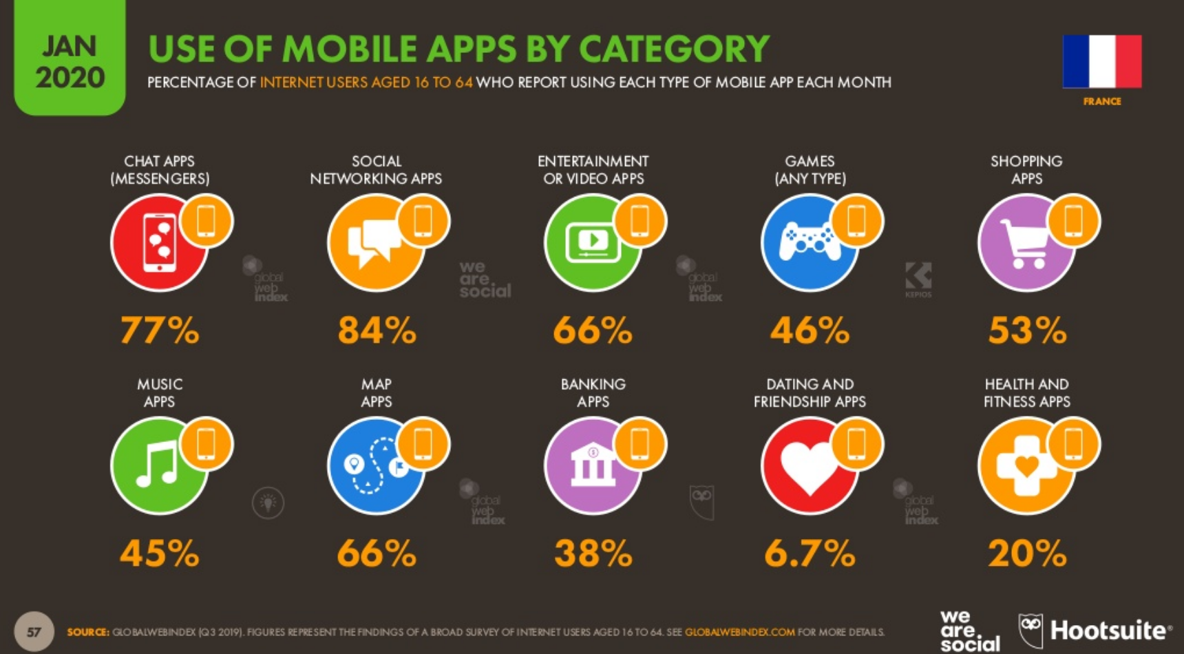 Les chiffres clés de l'usage du mobile en France et en Europe