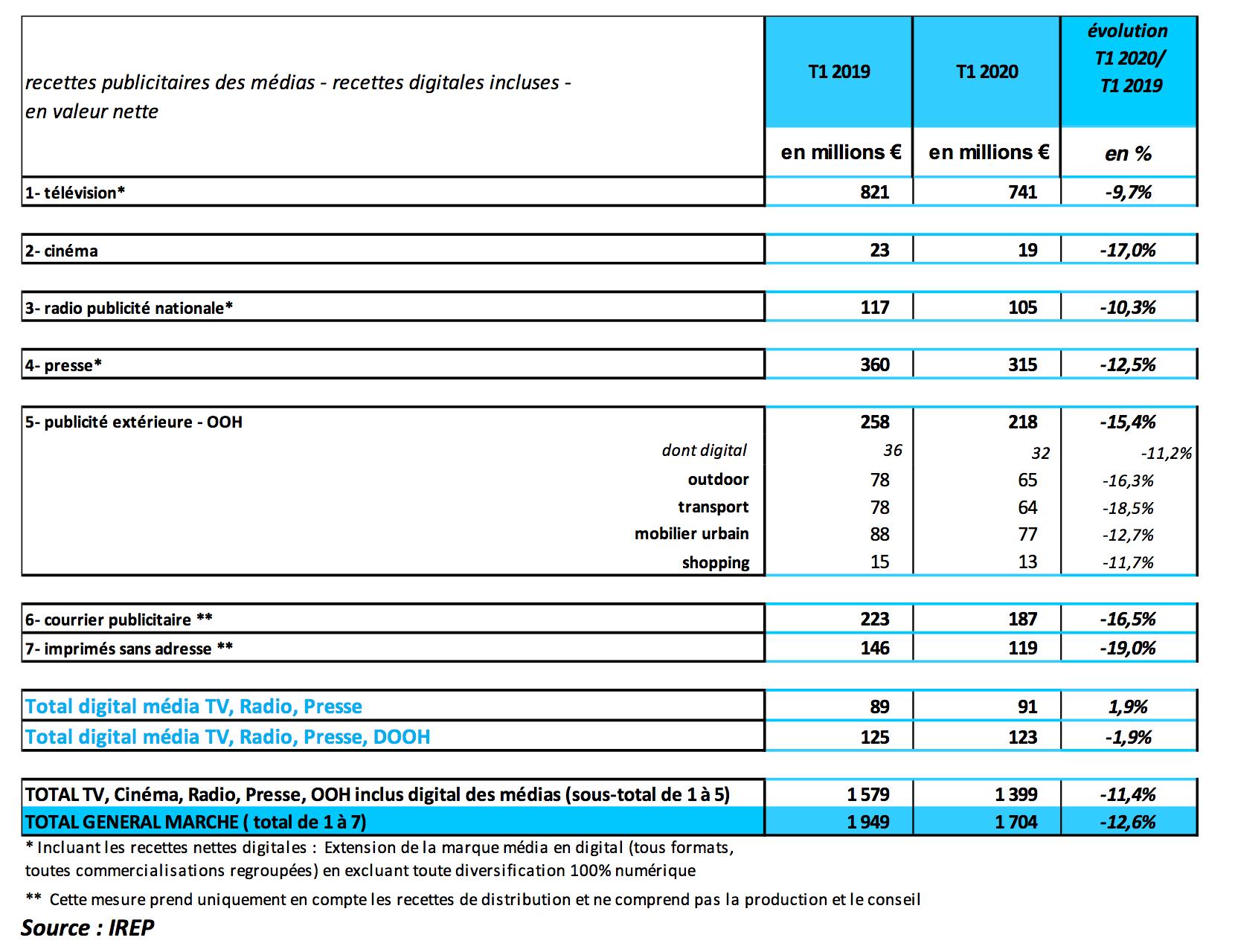 Le marché publicitaire par média - Source : IREP