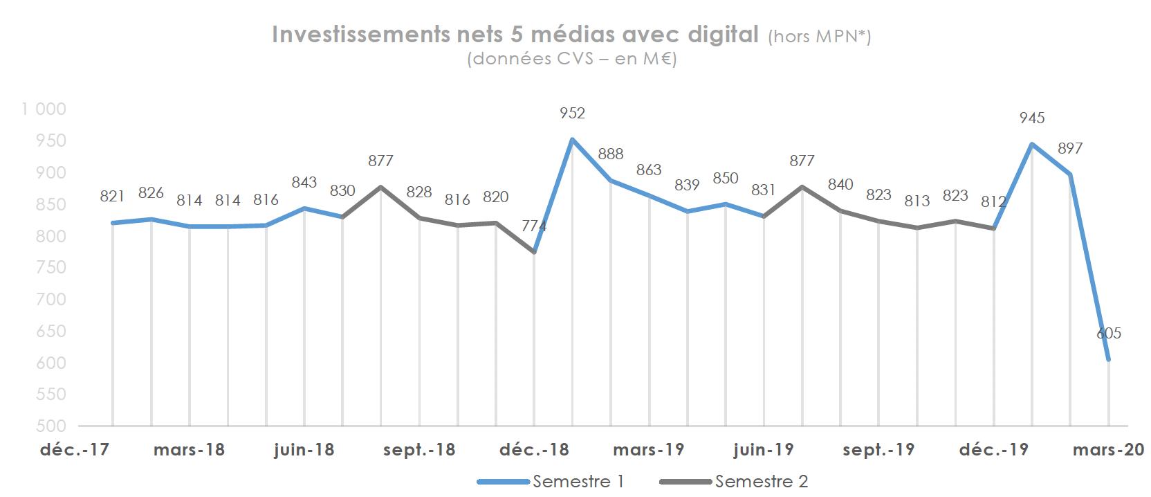 * Médias Propriétaires numériques - Source : France Pub