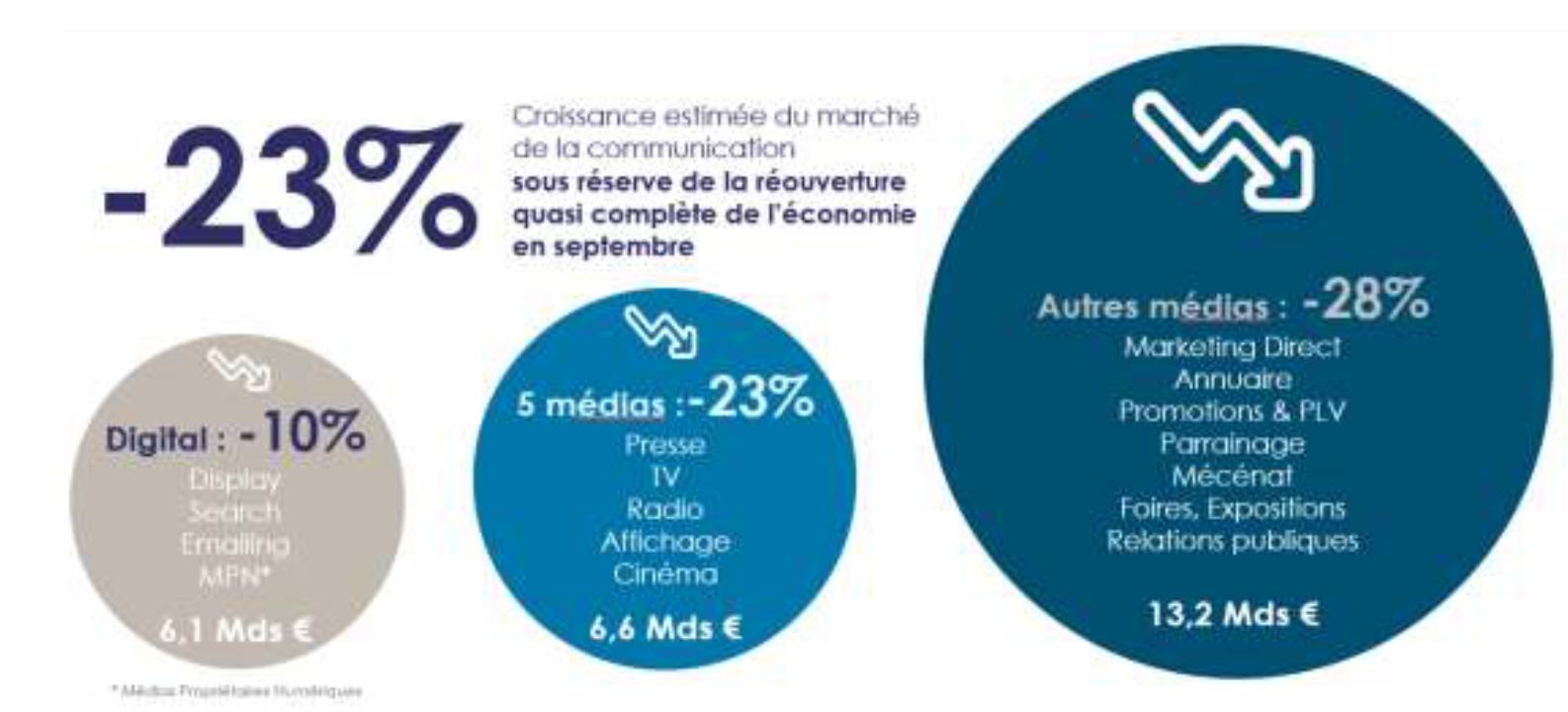 La croissance estimée du marché de la communication - Source : IREP
