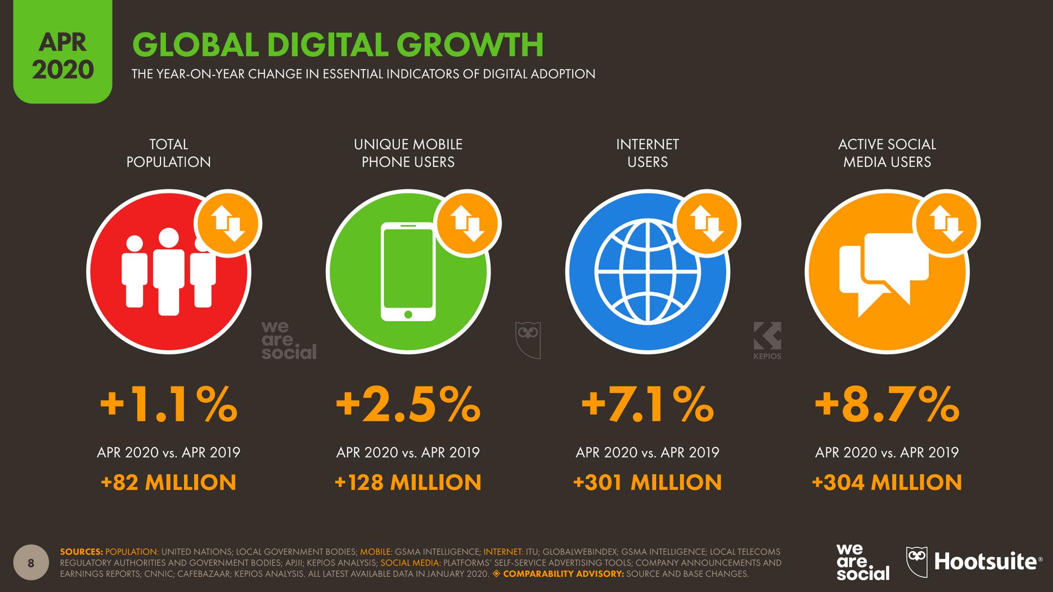 Quelles nouvelles habitudes digitales depuis la crise ?