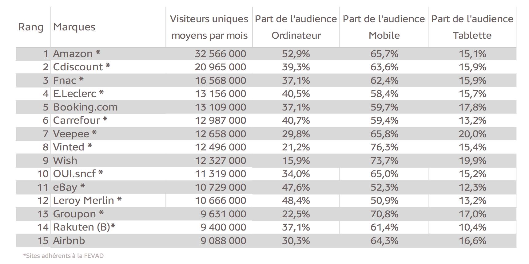 """Le Top 15 des sites et applications """"e-commerce"""" les plus visités en  France Médiamétrie et Médiamétrie//NetRatings-Audience Internet Global -Catégorie créée spécialement pour la Fevad-Moyenne  T1 2020 -France Base : 2 ans et plus -Copyright Médiamétrie//NetRating s- Tous droits réservés"""