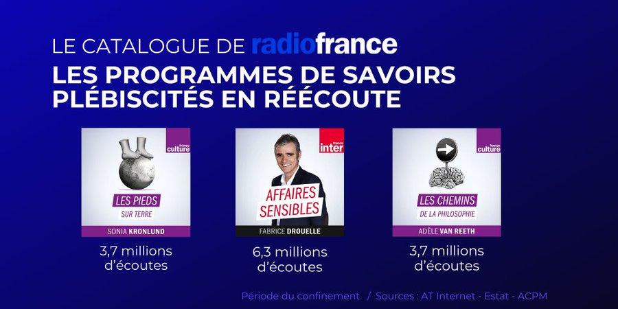 """Le confinement """"booste"""" les audiences de Radio France"""