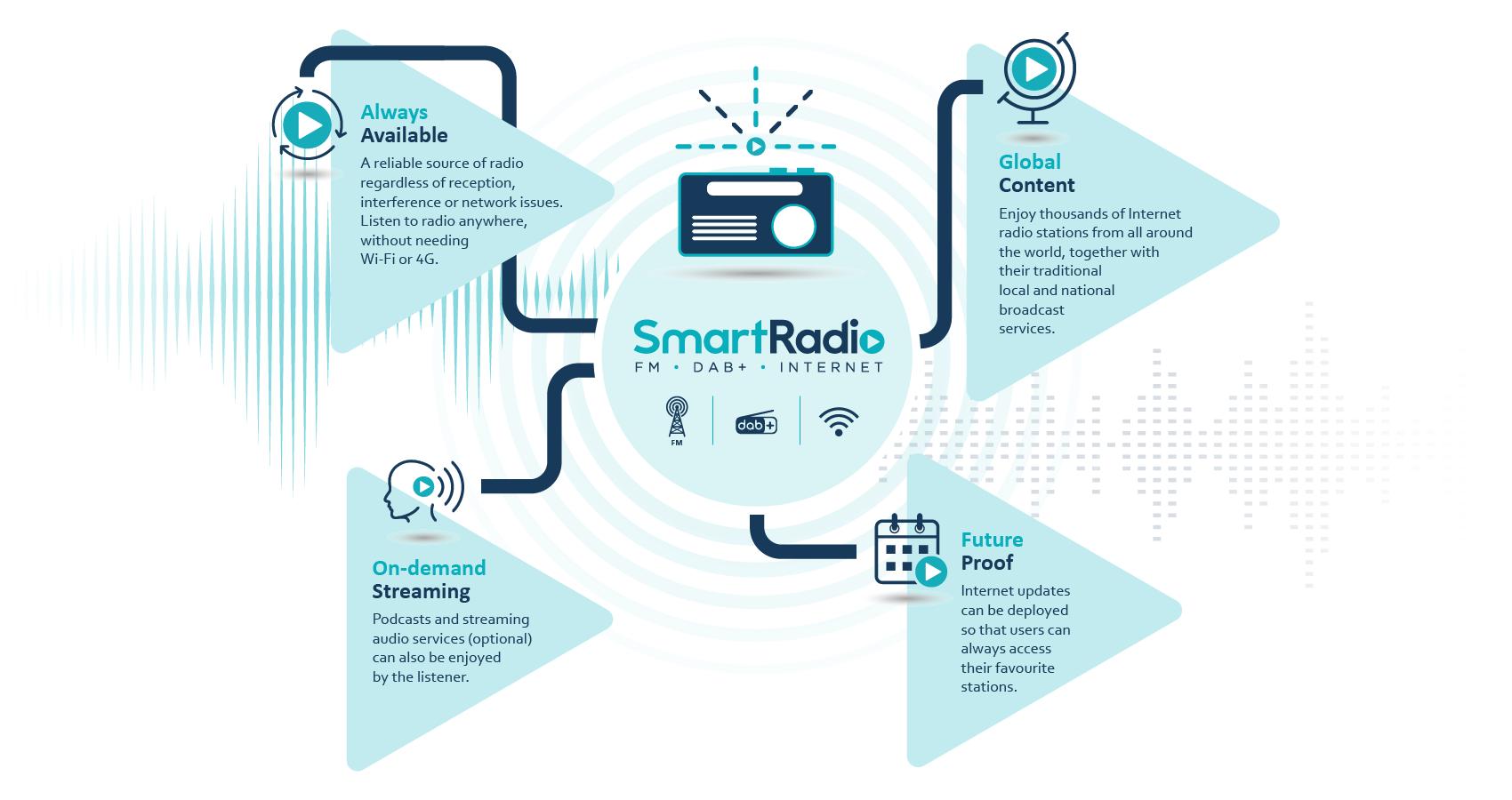 """Frontier et ses partenaires lancent le logo """"SmartRadio"""""""